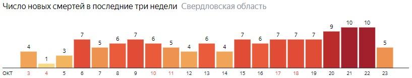 Число новых смертей от коронавируса COVID-19 по дням в Свердловской области на 24 октября 2020 года