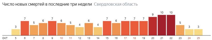 Число новых смертей от коронавируса COVID-19 по дням в Свердловской области на 25 октября 2020 года
