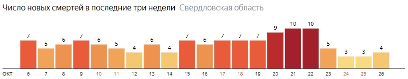 Число новых смертей от коронавируса COVID-19 по дням в Свердловской области на 26 октября 2020 года