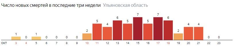 Число новых смертей от коронавируса COVID-19 по дням в Ульяновской области на 23 октября 2020 года