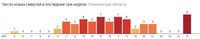 Число новых смертей от коронавируса COVID-19 по дням в Ульяновской области на 25 октября 2020 года