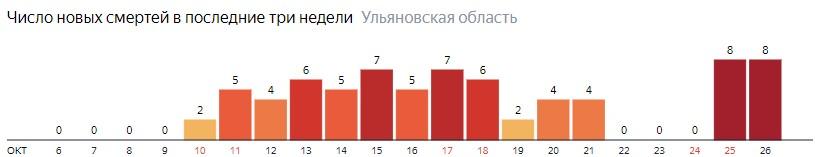 Число новых смертей от коронавируса COVID-19 по дням в Ульяновской области на 26 октября 2020 года
