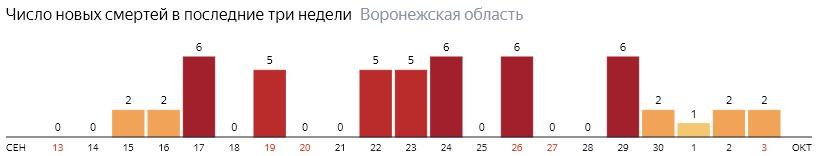 Число новых смертей от коронавируса COVID-19 по дням в Воронежской области на 3 октября 2020 года