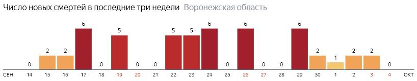 Число новых смертей от коронавируса COVID-19 по дням в Воронежской области на 4 октября 2020 года