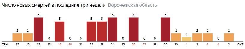 Число новых смертей от коронавируса COVID-19 по дням в Воронежской области на 5 октября 2020 года
