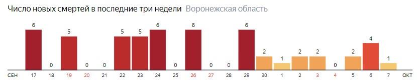 Число новых смертей от коронавируса COVID-19 по дням в Воронежской области на 7 октября 2020 года