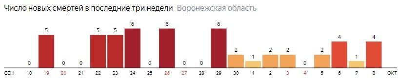 Число новых смертей от коронавируса COVID-19 по дням в Воронежской области на 8 октября 2020 года