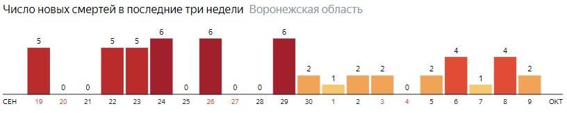 Число новых смертей от коронавируса COVID-19 по дням в Воронежской области на 9 октября 2020 года