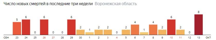 Число новых смертей от коронавируса COVID-19 по дням в Воронежской области на 13 октября 2020 года