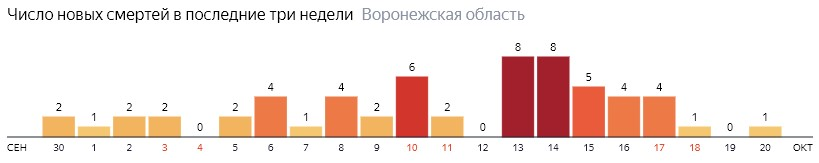 Число новых смертей от коронавируса COVID-19 по дням в Воронежской области на 20 октября 2020 года