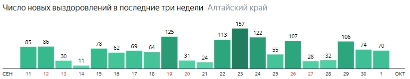 Число новых выздоровлений от коронавируса по дням в Алтайском крае на 1 октября 2020 года