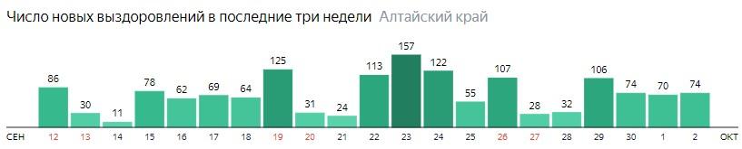 Число новых выздоровлений от коронавируса по дням в Алтайском крае на 2 октября 2020 года