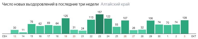 Число новых выздоровлений от коронавируса по дням в Алтайском крае на 3 октября 2020 года