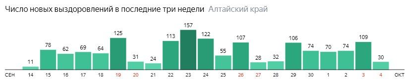 Число новых выздоровлений от коронавируса по дням в Алтайском крае на 4 октября 2020 года