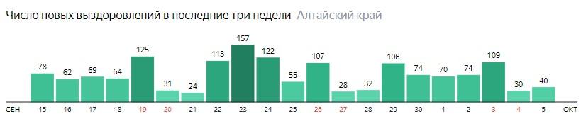 Число новых выздоровлений от коронавируса по дням в Алтайском крае на 5 октября 2020 года