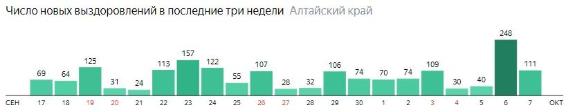 Число новых выздоровлений от коронавируса по дням в Алтайском крае на 7 октября 2020 года
