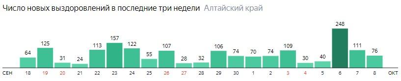 Число новых выздоровлений от коронавируса по дням в Алтайском крае на 8 октября 2020 года