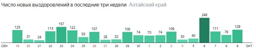 Число новых выздоровлений от коронавируса по дням в Алтайском крае на 9 октября 2020 года