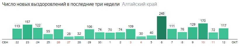 Число новых выздоровлений от коронавируса по дням в Алтайском крае на 12 октября 2020 года