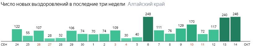 Число новых выздоровлений от коронавируса по дням в Алтайском крае на 14 октября 2020 года