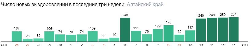 Число новых выздоровлений от коронавируса по дням в Алтайском крае на 16 октября 2020 года