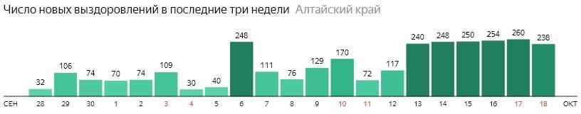 Число новых выздоровлений от коронавируса по дням в Алтайском крае на 18 октября 2020 года