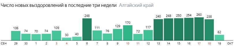 Число новых выздоровлений от коронавируса по дням в Алтайском крае на 19 октября 2020 года