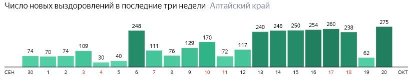 Число новых выздоровлений от коронавируса по дням в Алтайском крае на 20 октября 2020 года