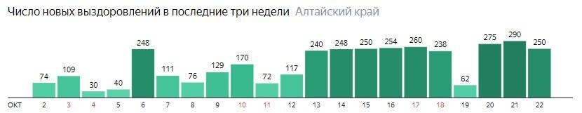 Число новых выздоровлений от коронавируса по дням в Алтайском крае на 22 октября 2020 года