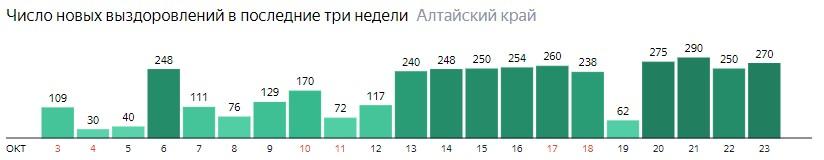 Число новых выздоровлений от коронавируса по дням в Алтайском крае на 23 октября 2020 года