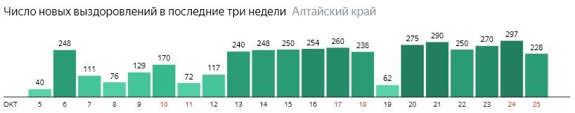 Число новых выздоровлений от коронавируса по дням в Алтайском крае на 25 октября 2020 года