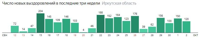 Число новых выздоровлений от коронавируса по дням в Иркутской области на 2 октября 2020 года