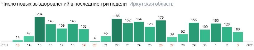 Число новых выздоровлений от коронавируса по дням в Иркутской области на 3 октября 2020 года