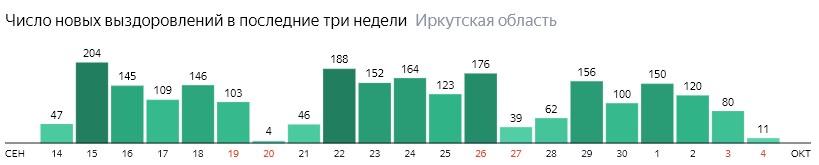 Число новых выздоровлений от коронавируса по дням в Иркутской области на 4 октября 2020 года