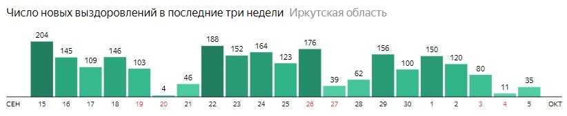Число новых выздоровлений от коронавируса по дням в Иркутской области на 5 октября 2020 года
