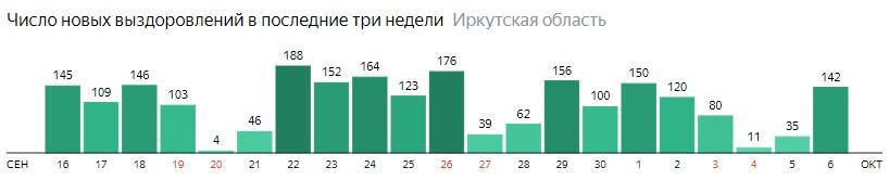 Число новых выздоровлений от коронавируса по дням в Иркутской области на 6 октября 2020 года