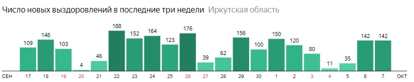 Число новых выздоровлений от коронавируса по дням в Иркутской области на 7 октября 2020 года