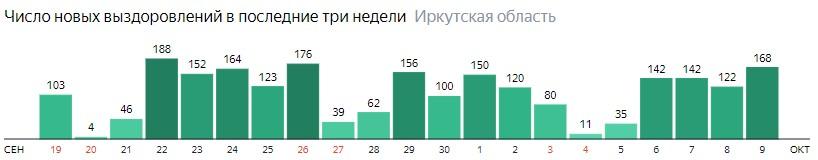 Число новых выздоровлений от коронавируса по дням в Иркутской области на 9 октября 2020 года