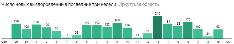 Число новых выздоровлений от коронавируса по дням в Иркутской области на 19 октября 2020 года
