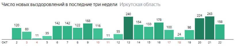 Число новых выздоровлений от коронавируса по дням в Иркутской области на 22 октября 2020 года
