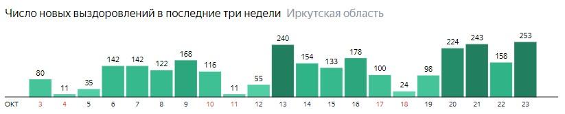 Число новых выздоровлений от коронавируса по дням в Иркутской области на 23 октября 2020 года