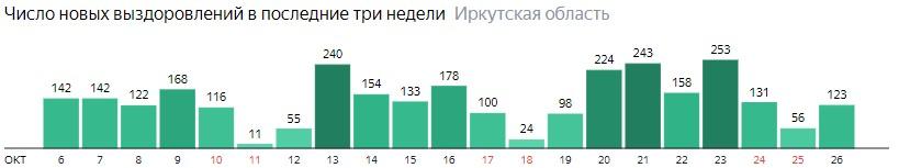 Число новых выздоровлений от коронавируса по дням в Иркутской области на 26 октября 2020 года