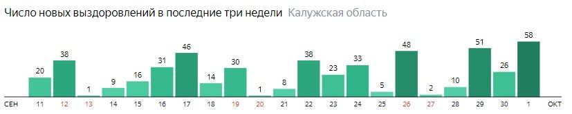 Число новых выздоровлений от коронавируса по дням в Калужской области на 1 октября 2020 года