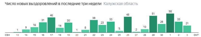 Число новых выздоровлений от коронавируса по дням в Калужской области на 3 октября 2020 года