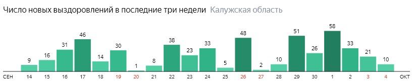 Число новых выздоровлений от коронавируса по дням в Калужской области на 4 октября 2020 года