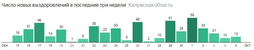 Число новых выздоровлений от коронавируса по дням в Калужской области на 5 октября 2020 года