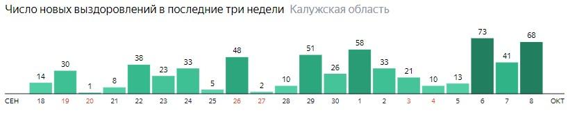 Число новых выздоровлений от коронавируса по дням в Калужской области на 8 октября 2020 года