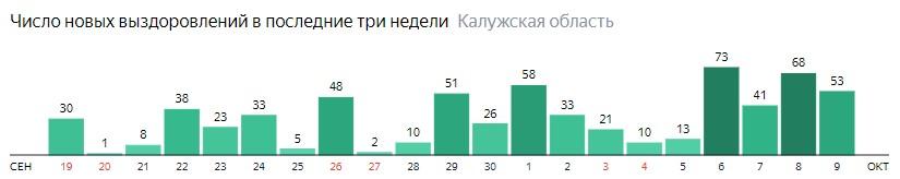 Число новых выздоровлений от коронавируса по дням в Калужской области на 9 октября 2020 года