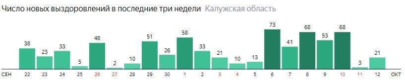 Число новых выздоровлений от коронавируса по дням в Калужской области на 12 октября 2020 года