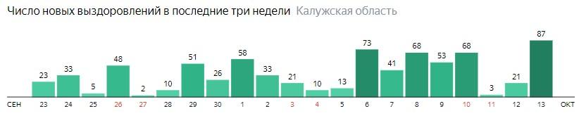 Число новых выздоровлений от коронавируса по дням в Калужской области на 13 октября 2020 года